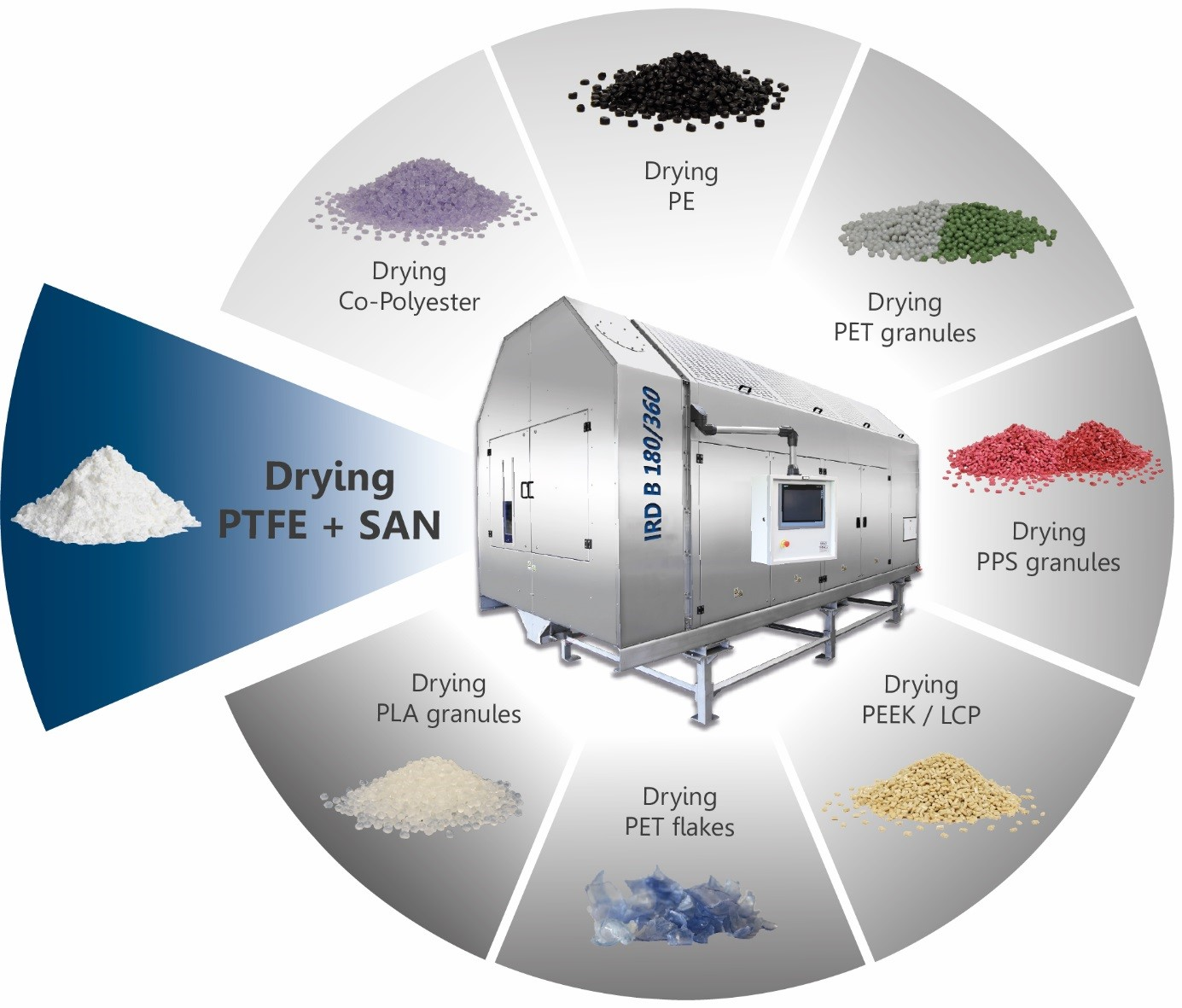 Drying plastics examples
